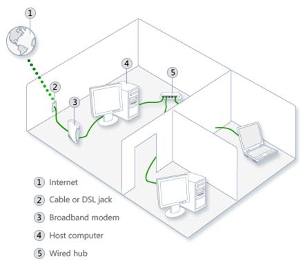 Dsl Internet Wiring Diagram